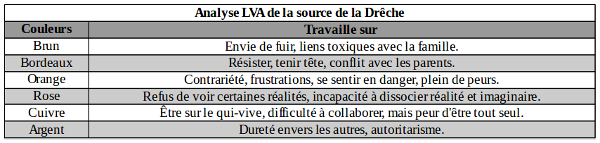 Analyse LVA source de la Drche2