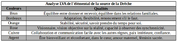 Analyse lmental source de la Drche2